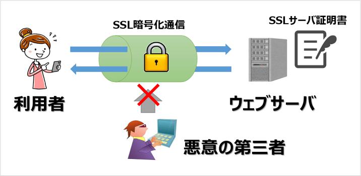 SSL機能の概要