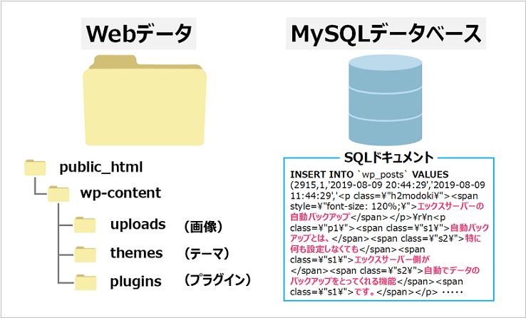 WebデータとMySQLデータベースの概要