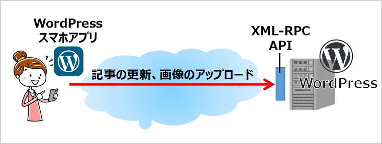 XML-RPC APIの概要