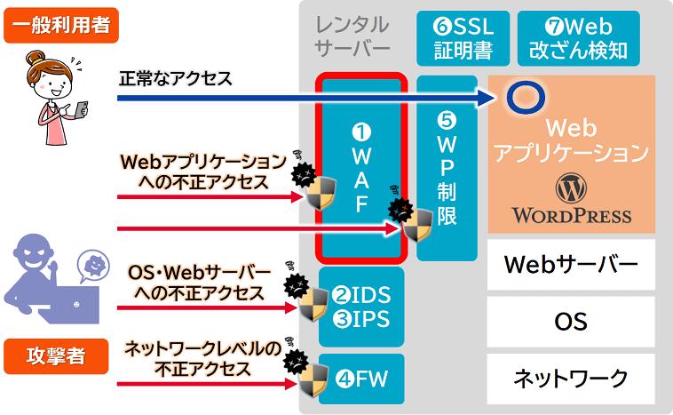 レンタルサーバーのセキュリティ機能(概要)