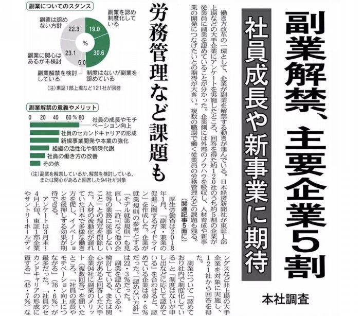 引用:2019年5月20日の日経新聞1面より