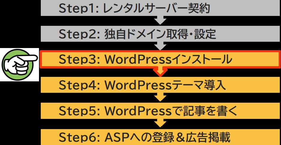 ステップ3 WordPressインストール