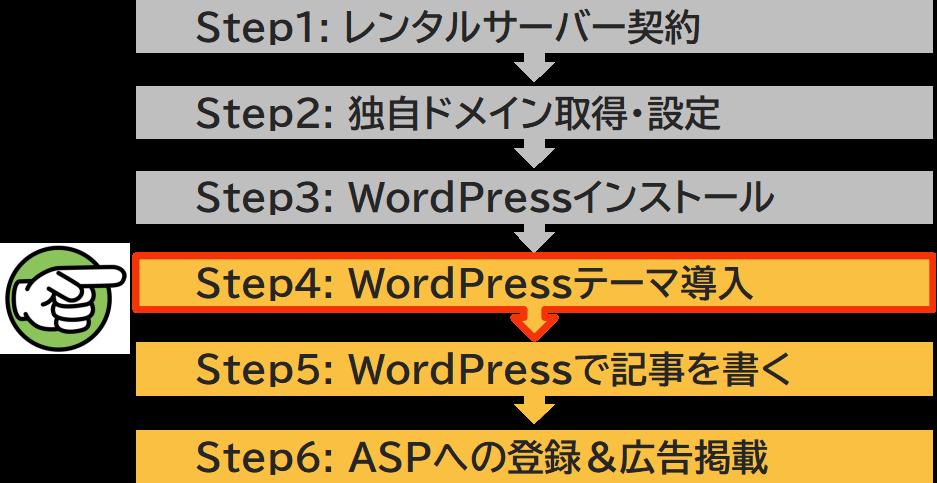 ステップ4 WordPressテーマ導入