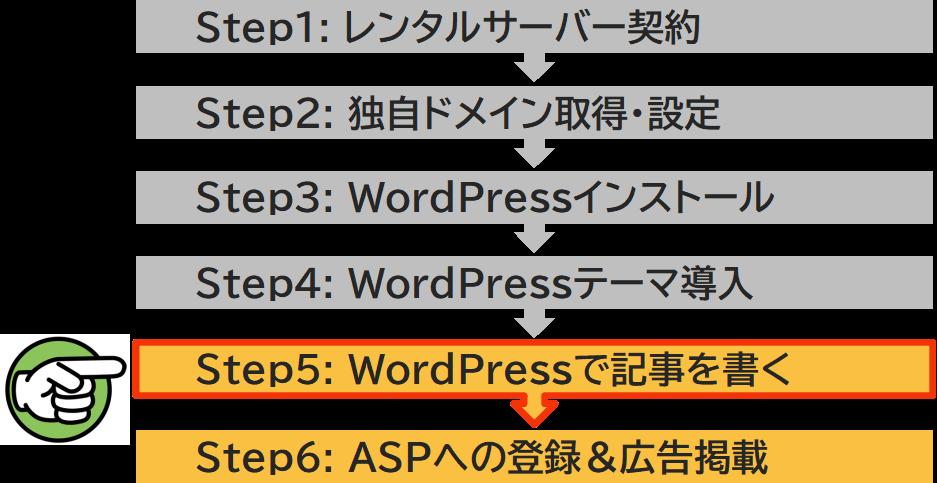 ステップ5 WordPressで記事を書く
