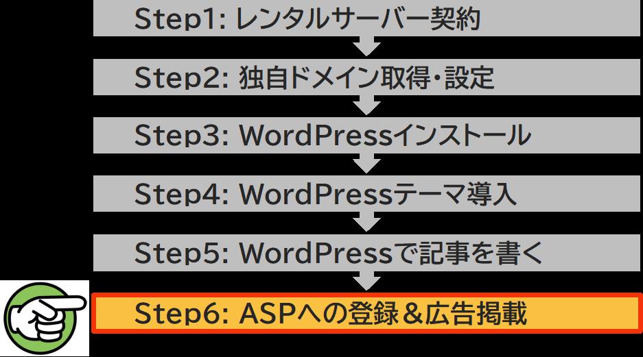 ステップ6 ASPへの登録&広告掲載