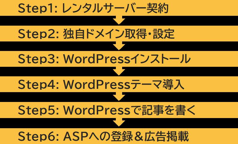 WordPressを使ったアフィリエイトブログの作り方ステップ