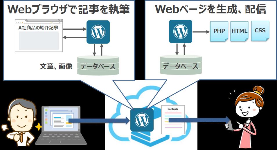Webブラウザで記事を執筆、作成したWebページを配信