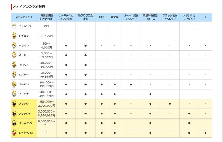 A8.net メディアランク