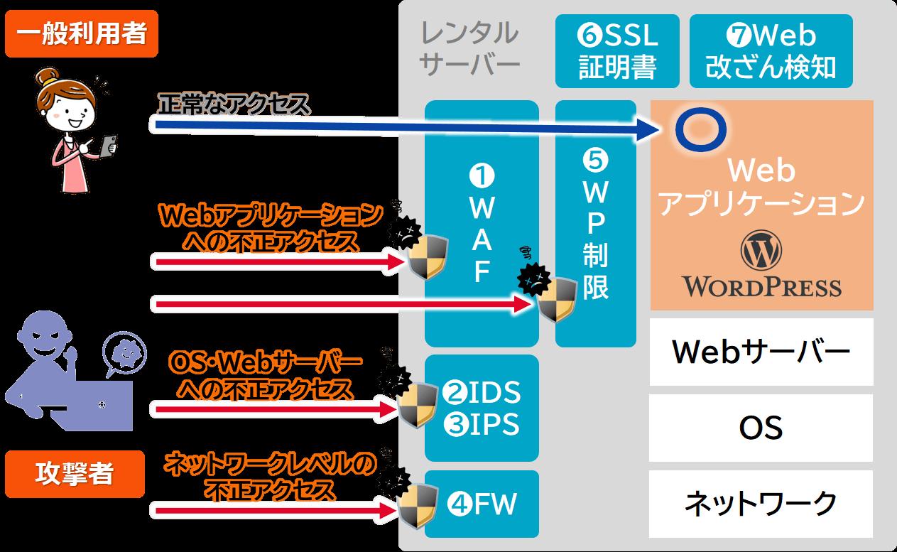 レンタルサーバーが提供する各種セキュリティ機能