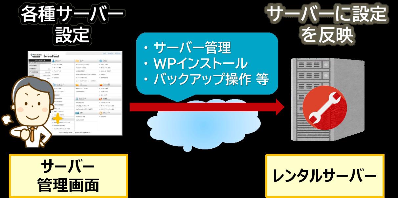サーバー管理画面を用いた各種サーバー設定