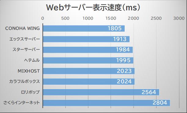 Webサーバー表示速度結果一覧