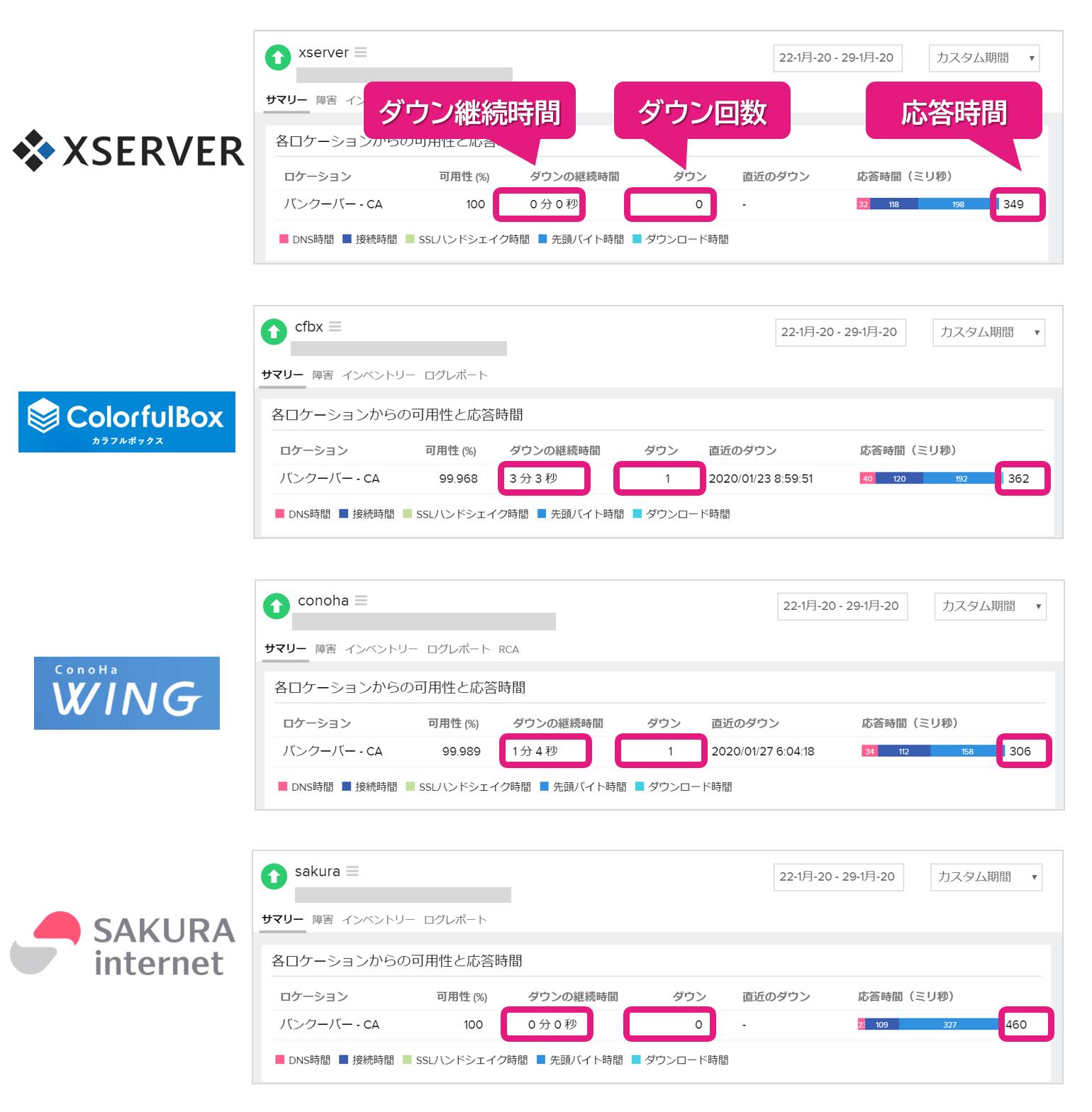 サーバー安定性に関するレンタルサーバー各社の測定結果画面(前半)
