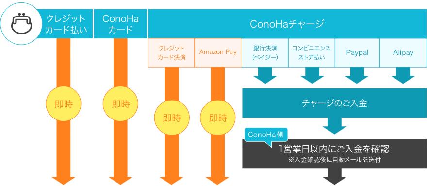 ConoHa WING サービス開始までの流れ