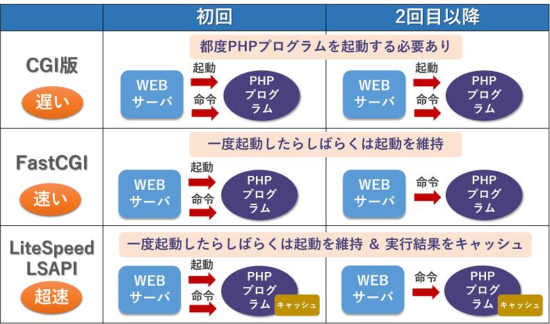 3種類のPHP起動方式を比較