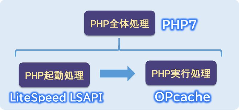 ConoHa WINGのPHP高速化技術