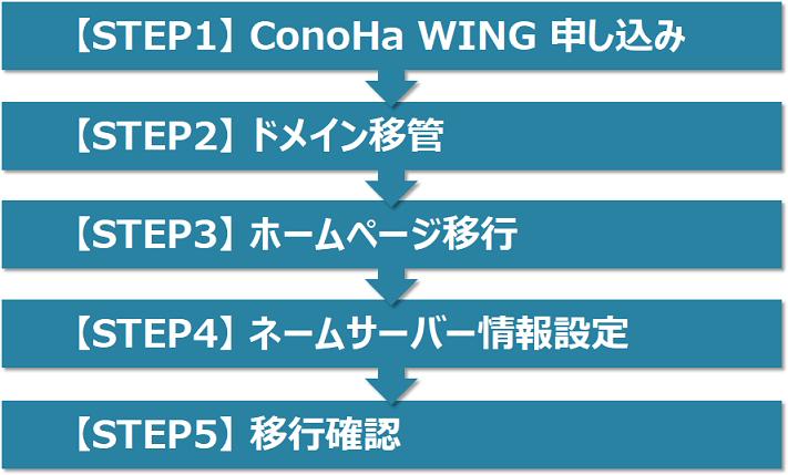 ConoHa WINGへの移行手順ステップ