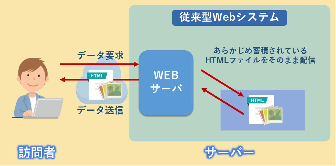 従来型Webシステムの構成図