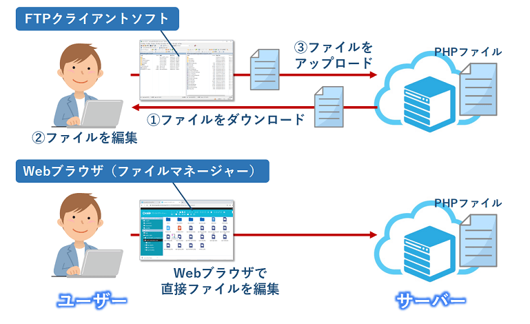 「FTPクライアントソフト」と「ファイルマネージャー」の違い