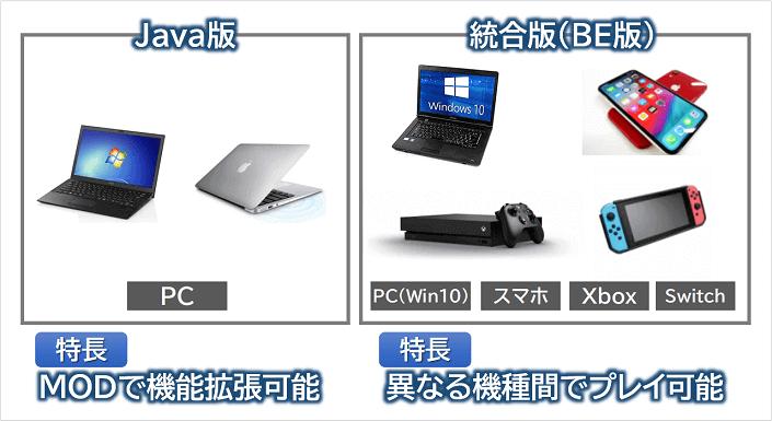 マイクラJava版と統合版の違い