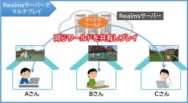 Realmsサーバーでマルチプレイ