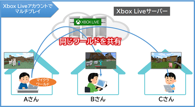 Xbox Liveアカウントでマルチプレイ