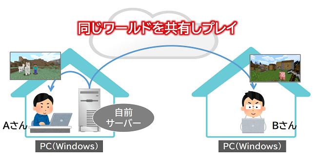 自前サーバーを立ててマイクラJava版でマルチプレイする環境