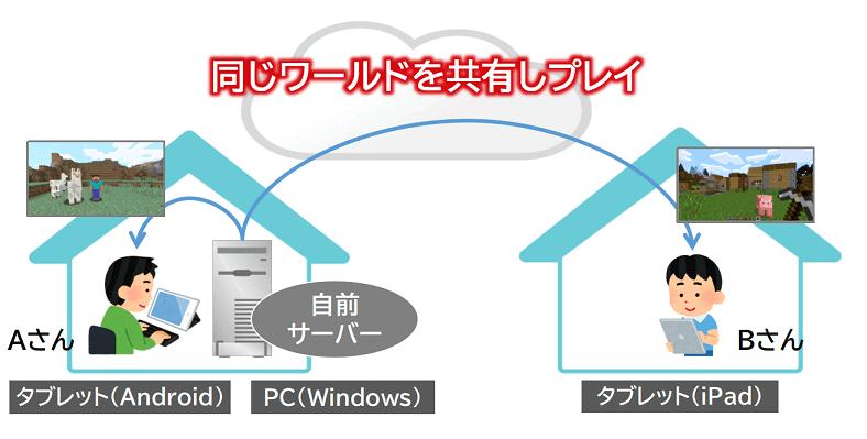 自前サーバーを立ててマイクラ統合版でマルチプレイする環境