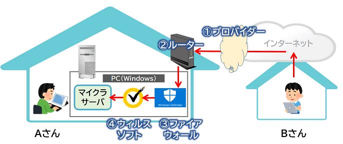 マイクラJavaサーバーへのアクセス制限解除