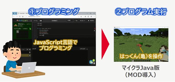 8x9Craftの使用イメージ図