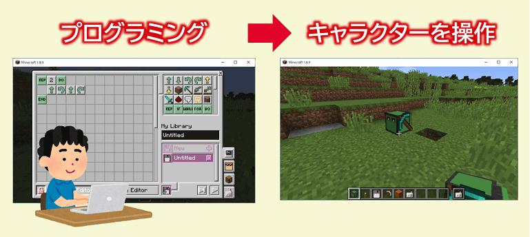ComputerCraftEduの使用イメージ