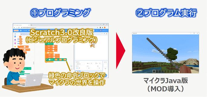 Scratch3.0改の使用イメージ図