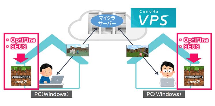 ConoHaサーバーで影MODを使うための環境