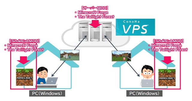 ConoHaサーバーでサーバーMODを使うための環境