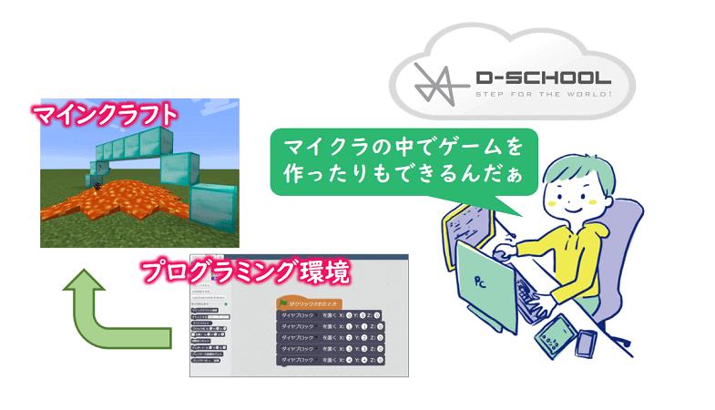 D-SCHOOLオンラインの学習イメージ