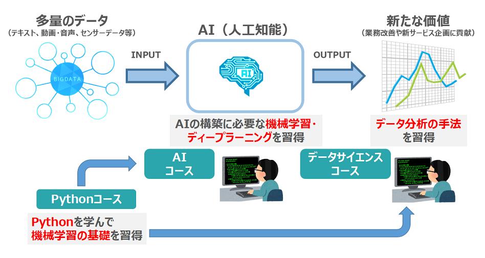 AI関連コースの違い