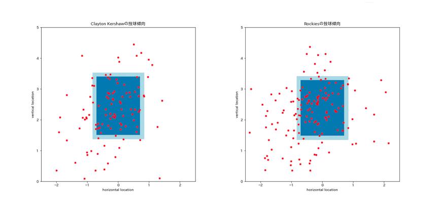野球の投球データをプロットしたもの