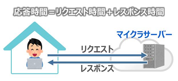 応答時間の説明図