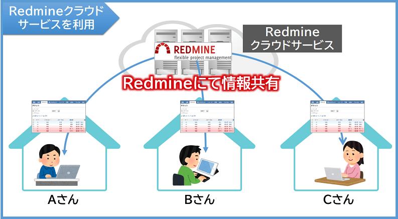 Redmineクラウドサービスを利用する