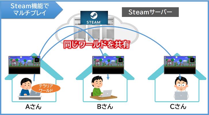 Steam機能でマルチプレイ
