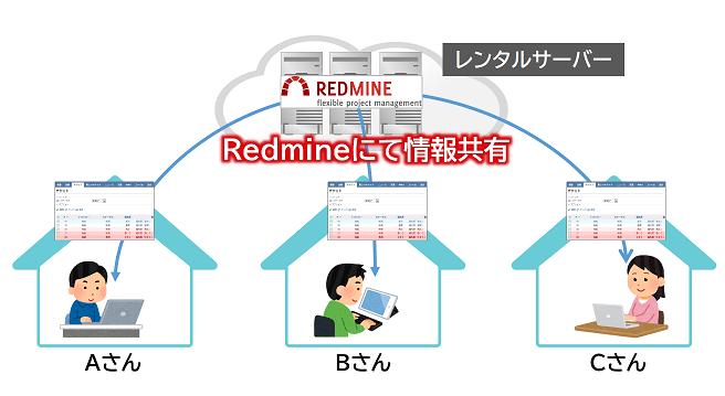 レンタルサーバーでのRedmineの利用シーン