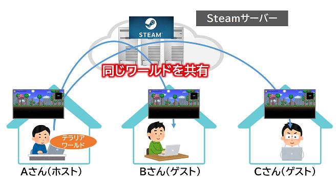 Steam機能を使ったマルチプレイ環境