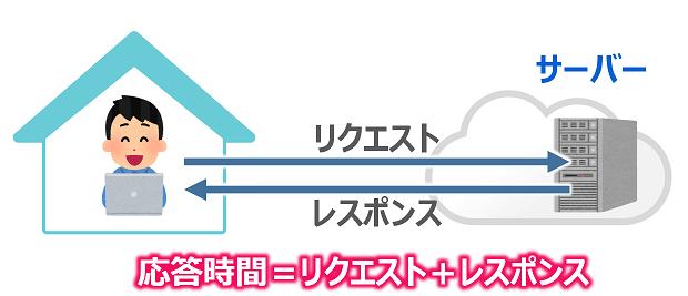 サーバー応答時間の説明図